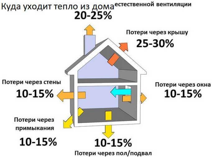 Можно ли оставить кирпичный дом на зиму без отопления